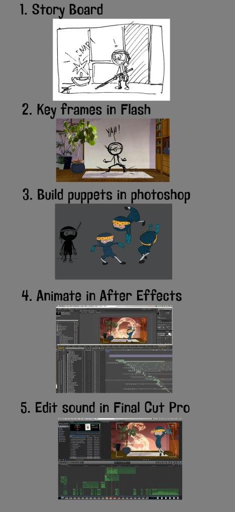 ShortFilm_Process